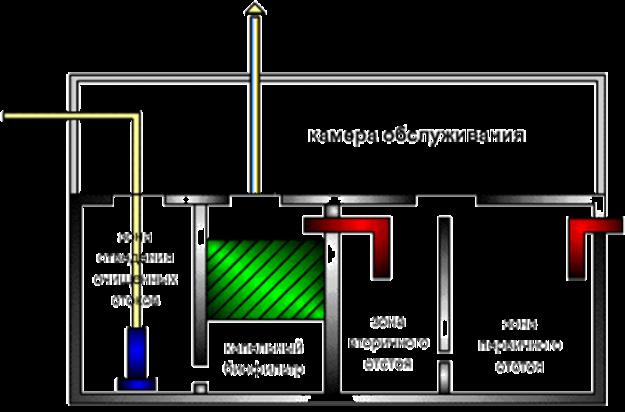 Схема: как устроен септик с